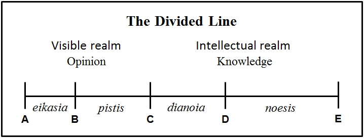 simile of the line plato Crucially, the divided line represents both mental states and the objects of knowledge also, the simile of the divided line stands out amongst plato's simile as it is less colourful, without vivid imagery.